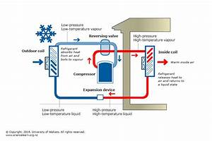 Heat Pumps And Energy Transfer  U2014 Science Learning Hub