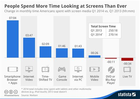 Chart: People Spend More Time Looking at Screens Than Ever   Statista