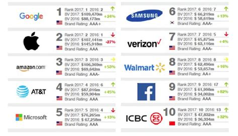 The 20 Most Valuable Brands In The World In 2017