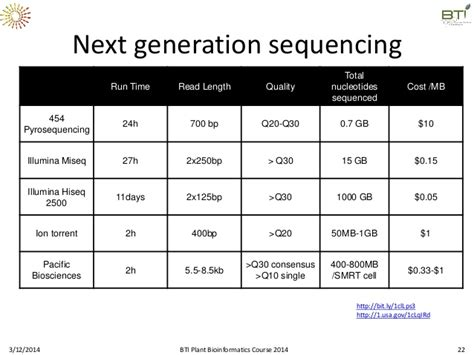 illumina sequencing cost next generation sequencing