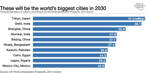 The World's 10 Largest Cities By 2030