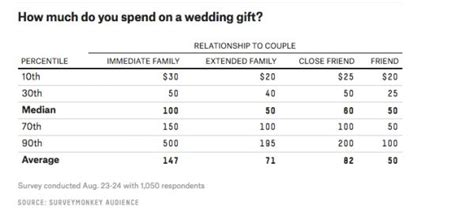 just how much should you spend on a wedding gift kristi