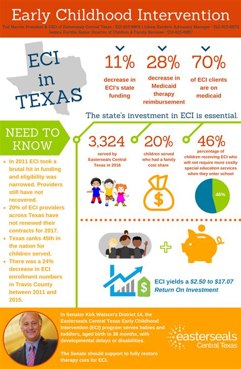 easterseals serving central advocacy and policy 404 | early childhood intervention