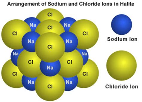 what is the chemical formula for table salt what are minerals what are mineral properties
