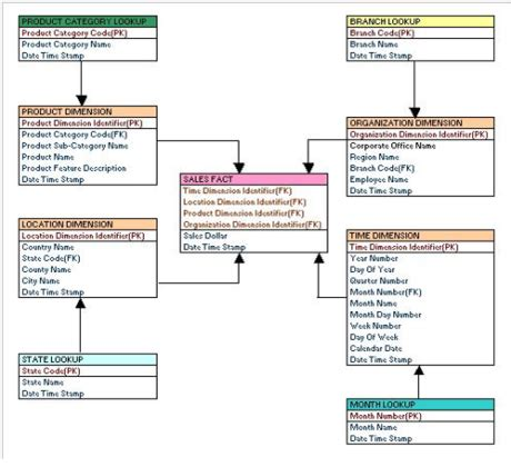fact table in data warehouse star schema snow flake schema with exles