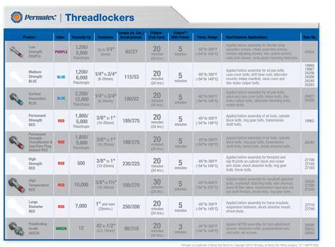 silicone caulk loctite threadlocker chart pictures to pin on