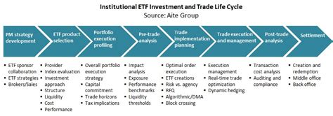Exchange-Traded Funds, a Primer: Trends and Trade Life