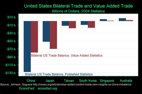 learn  bilateral trade deficits econofact