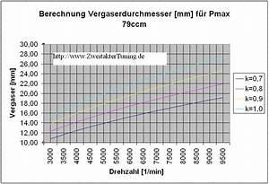Leistung Eines Motors Berechnen : formel vergaser berechnung ~ Themetempest.com Abrechnung
