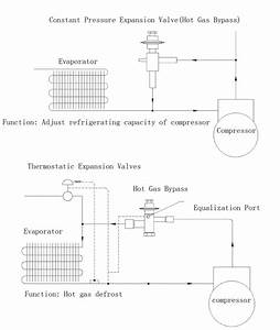 Gas Bypass Valve Adjust Compressor Capacity