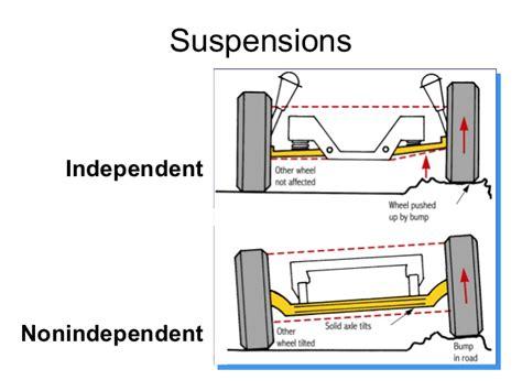 Automobile Suspension System