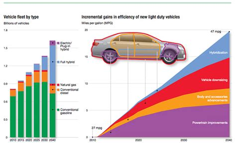 Electric Car Engine Efficiency by Exxonmobil In Electric Cars Will Be 10 Percent Of