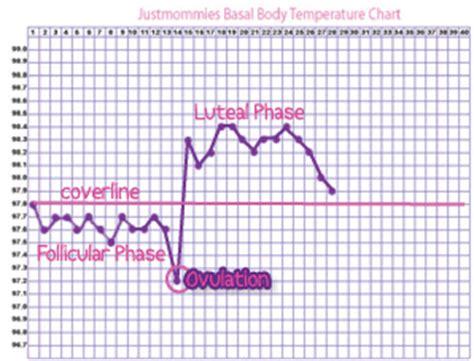 fertility charting infertility women health info blog