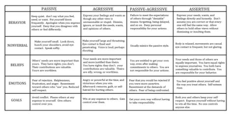 Worksheets On Communication Skills Meningrey