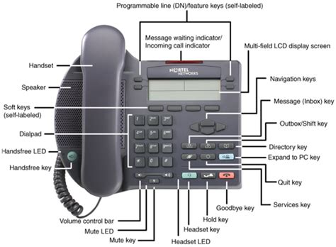 Diagram Of The Telephone by It Services Voip Ip Phone 2002