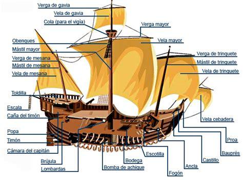 Imagenes De Barcos Y Sus Partes by Partes Barco