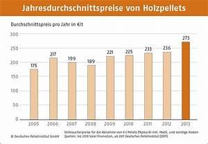 Natursteine Preise Pro Tonne : holzpellets stabile preise im september ~ Michelbontemps.com Haus und Dekorationen