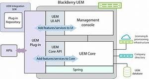 Introduction To The Blackberry Uem Integration Sdk  U2013 Sdk News