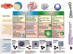 Topic 7  Atomic  Nuclear And Particle Physics