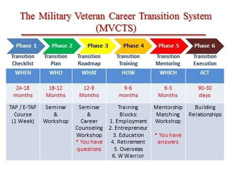 contract transition out plan template transion seminar the transition plan youtube