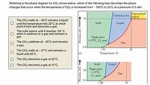 Solved  Referring To The Phase Diagram For Co2 Shown Below