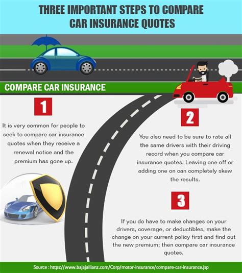 persons car insurance comparison 1000 ideas about compare cars on auto quotes