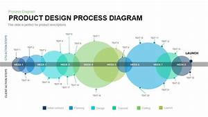 Product Design Process Diagram Powerpoint And Keynote