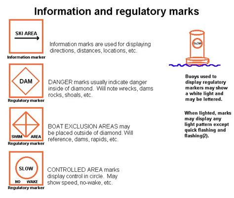 Boating Signs And Buoys by Lake Norman Boating Markers Navigation Aids