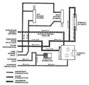 Hydraulic System Diagram  Serial Numbers 235786 Thru