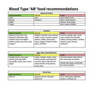 Blood-Type-Diet-Chart