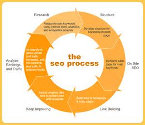 Seo Working Process by How To Write Content For Humans But Optimize For
