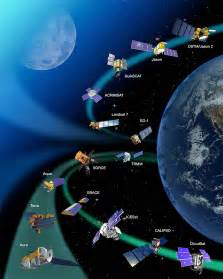 NASA Earth Observing System