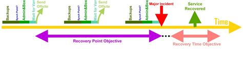 Recovery Point Objective Template by Understanding Rpo And Rto Csdn博客