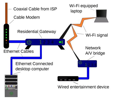Verizon Dsl Wiring Basic by What Is Home Gateway Quora