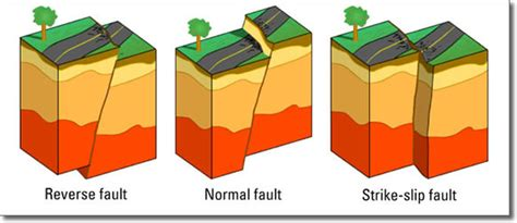 earthquake fault lines and plates interactions
