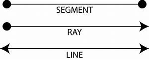 Definitions  Segment  Ray  Line