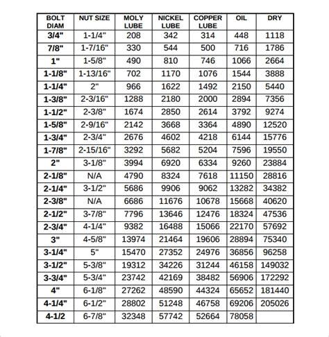 bolt torque chart templates  samples examples