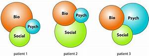 Biopsychosocial model of disease: 40 years on. Which way is the pendulum swinging? - British ... Biopsychosocial model