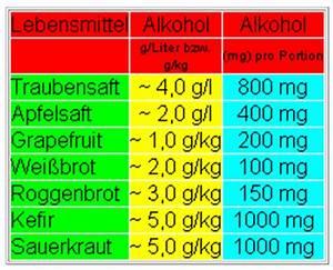 Alkohol Berechnen : alkohol was ist das powered by ~ Themetempest.com Abrechnung