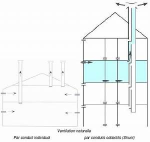 Ventilation Naturelle D Une Cave : ventilation naturelle hybride biblioth que ~ Premium-room.com Idées de Décoration