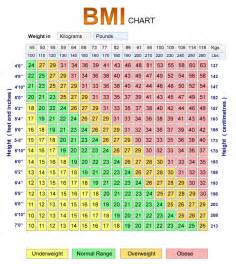 BMI Chart Women Calculator