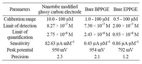 electrocatalytic activity  bare pyrolytic graphite  single wall carbon nanotube