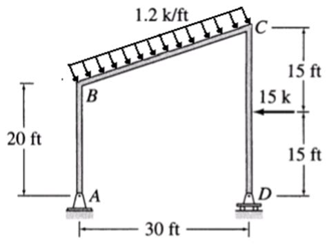 Solved Draw Normal Shear Bending Moment Diagrams