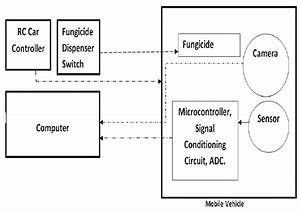 Block Diagram Of Designed Mobile Electronic Nose The Block