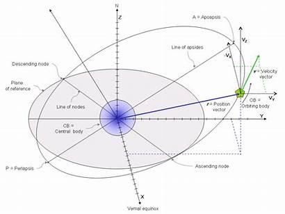 Orbital State Vectors Orbit Vector Position Elements