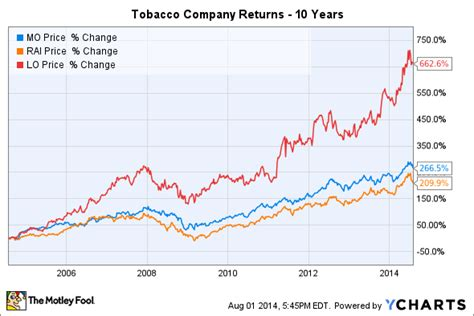 The Tobacco Industry: Investing Essentials
