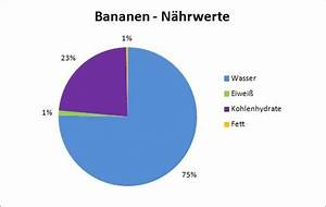 Kalorien Fett Eiweiß Kohlenhydrate Berechnen : dickmacher banane kalorien n hrwerte und di t tipps ~ Themetempest.com Abrechnung