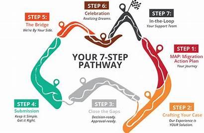 Steps Step Pathway Discovery Australia Process Journey