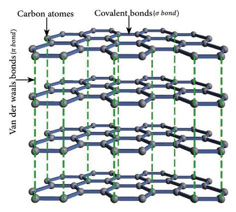 basic hexagonal bonding structure   graphite sheet