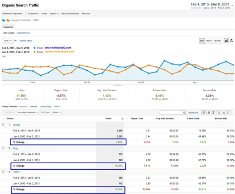 Seo Results by Seo Results In 30 Days Noriskseo